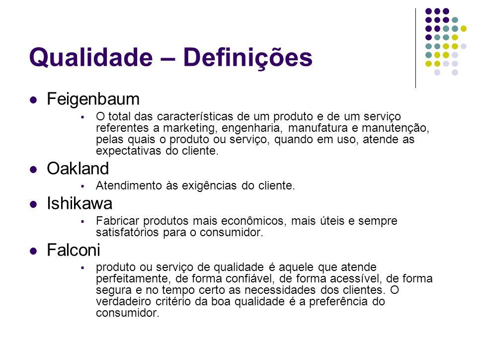 Qualidade – Definições Feigenbaum O total das características de um produto e de um serviço referentes a marketing, engenharia, manufatura e manutençã