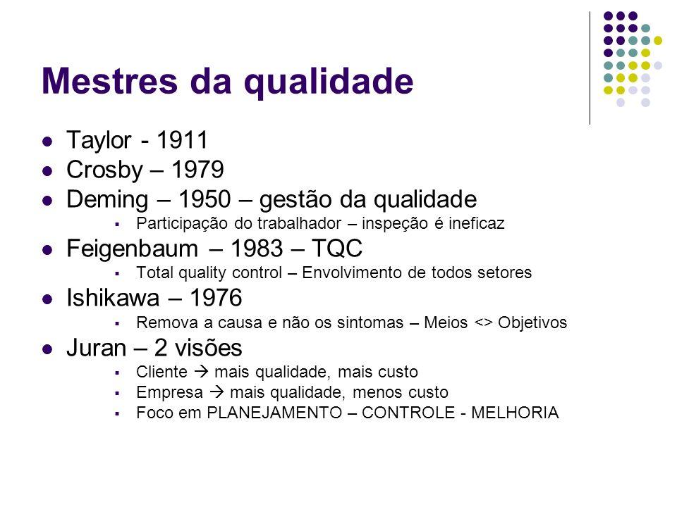 Mestres da qualidade Taylor - 1911 Crosby – 1979 Deming – 1950 – gestão da qualidade Participação do trabalhador – inspeção é ineficaz Feigenbaum – 19