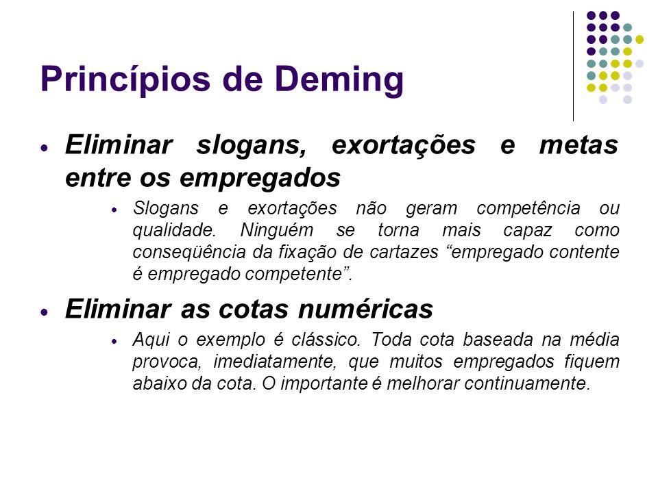 Princípios de Deming Eliminar slogans, exortações e metas entre os empregados Slogans e exortações não geram competência ou qualidade. Ninguém se torn