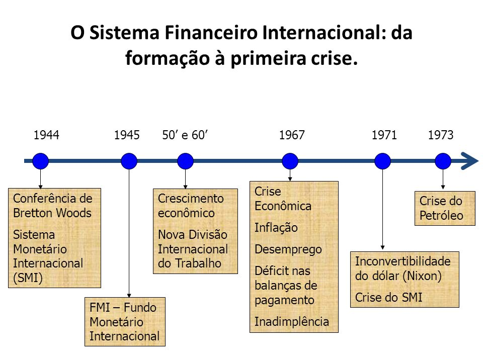 O Sistema Financeiro Internacional: da formação à primeira crise. 1944 Conferência de Bretton Woods Sistema Monetário Internacional (SMI) 1945 FMI – F