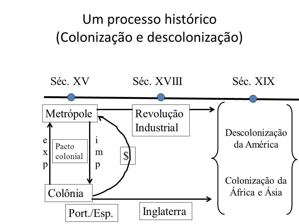Um processo histórico (Colonização e descolonização) Metrópole Colônia Pacto colonial expexp impimp $ Port./Esp. Séc. XVSéc. XVIIISéc. XIX Revolução I