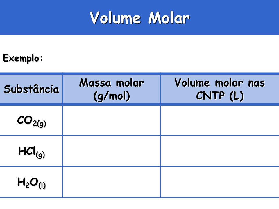Volume Molar Exemplo: Substância Massa molar (g/mol) Volume molar nas CNTP (L) CO 2(g) HCl (g) H 2 O (l)