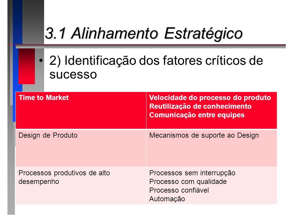 3.1 Alinhamento Estratégico 3.1 Alinhamento Estratégico 2) Identificação dos fatores críticos de sucesso Time to MarketVelocidade do processo do produ