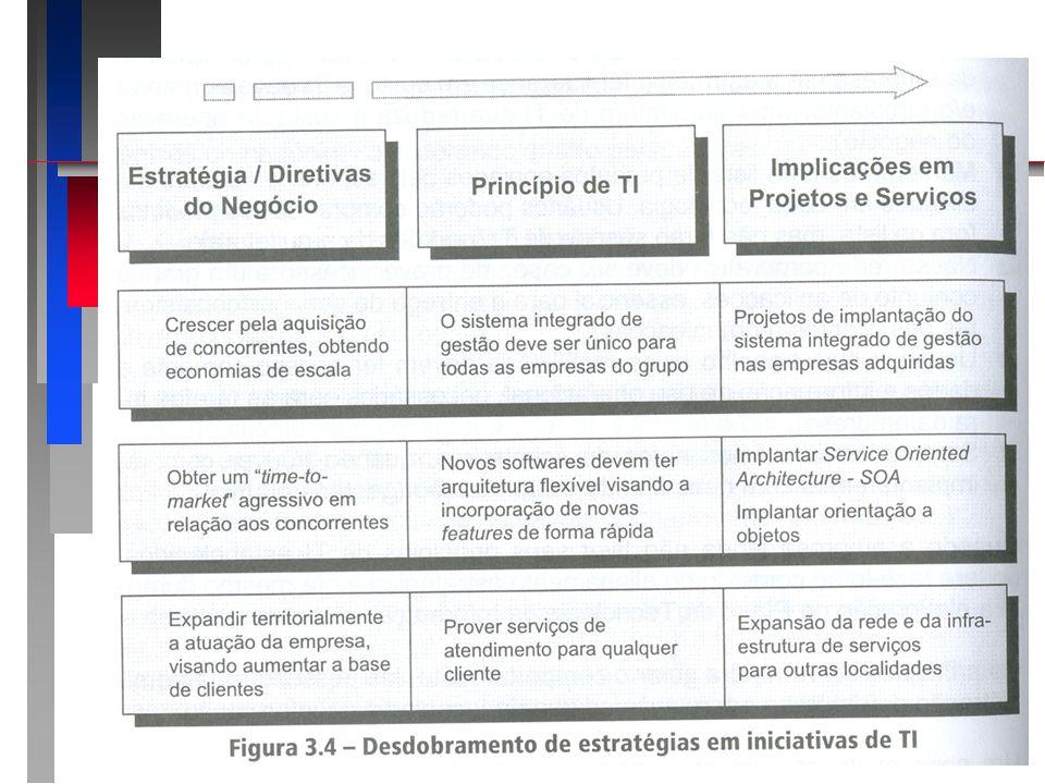 3.2 Princípios de TI 3.2 Princípios de TI