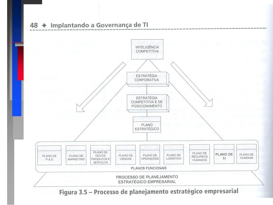 3.3 Plano de TI 3.3 Plano de TI