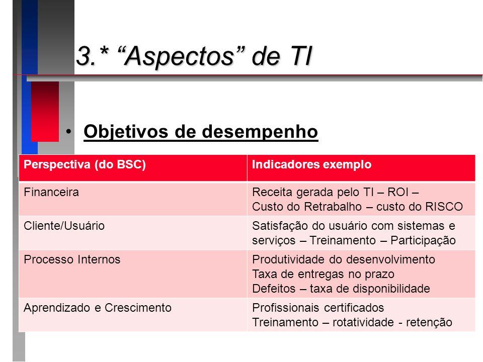 3.* Aspectos de TI 3.* Aspectos de TI Objetivos de desempenho Perspectiva (do BSC)Indicadores exemplo FinanceiraReceita gerada pelo TI – ROI – Custo d