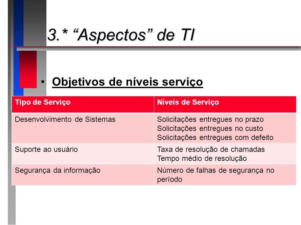 3.* Aspectos de TI 3.* Aspectos de TI Objetivos de níveis serviço Tipo de ServiçoNíveis de Serviço Desenvolvimento de SistemasSolicitações entregues n