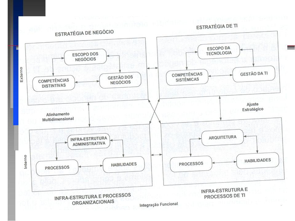 3.1 Alinhamento Estratégico 3.1 Alinhamento Estratégico