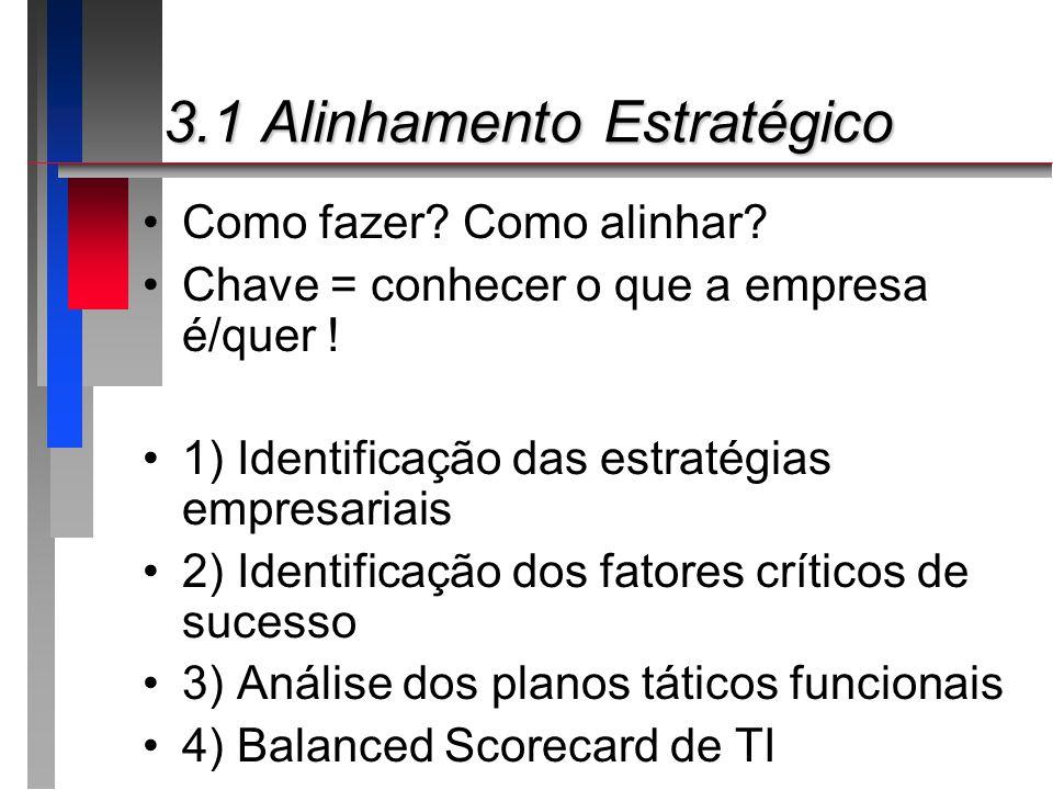 3.1 Alinhamento Estratégico 3.1 Alinhamento Estratégico Como fazer? Como alinhar? Chave = conhecer o que a empresa é/quer ! 1) Identificação das estra