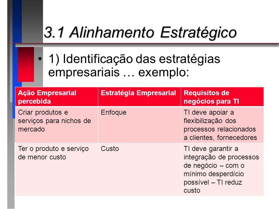 3.1 Alinhamento Estratégico 3.1 Alinhamento Estratégico 1) Identificação das estratégias empresariais … exemplo: Ação Empresarial percebida Estratégia