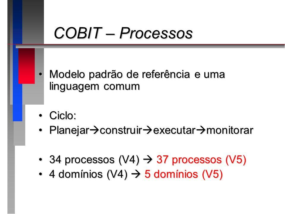 COBIT – Processos COBIT – Processos Modelo padrão de referência e uma linguagem comumModelo padrão de referência e uma linguagem comum Ciclo:Ciclo: Pl