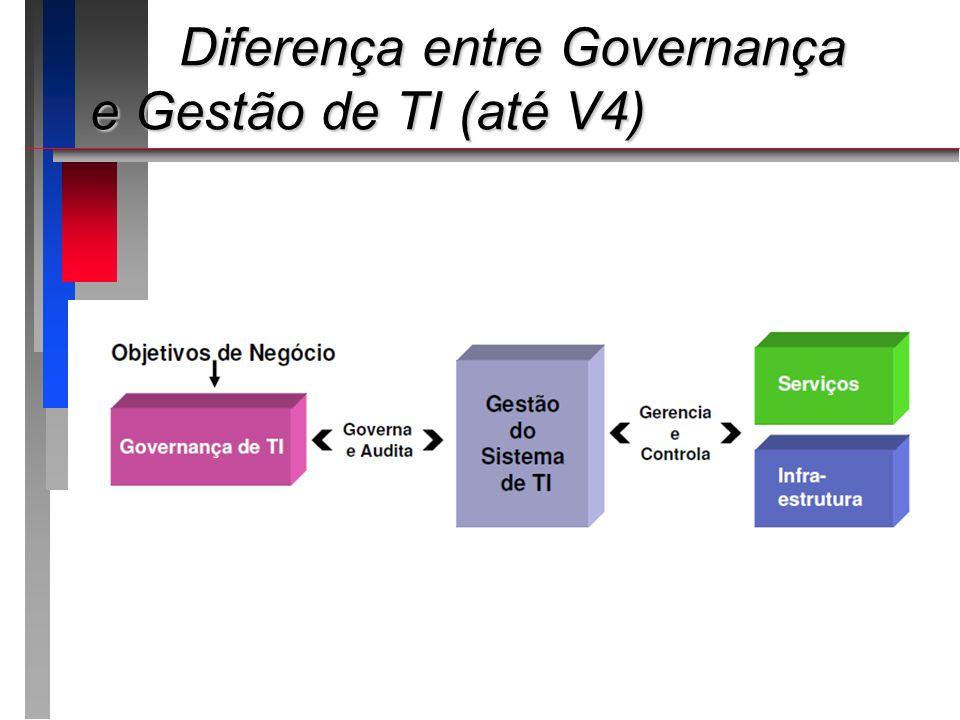 COBIT – Processos COBIT – Processos Modelo padrão de referência e uma linguagem comumModelo padrão de referência e uma linguagem comum Ciclo:Ciclo: Planejar construir executar monitorarPlanejar construir executar monitorar 34 processos (V4) 37 processos (V5)34 processos (V4) 37 processos (V5) 4 domínios (V4) 5 domínios (V5)4 domínios (V4) 5 domínios (V5)