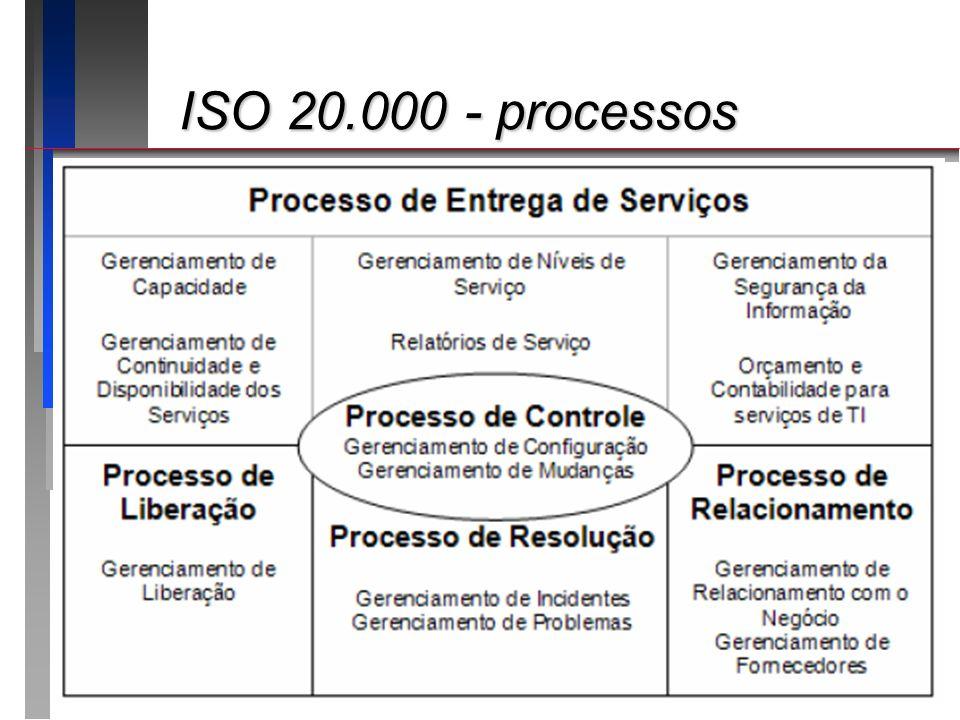 ISO 20.000 - processos ISO 20.000 - processos