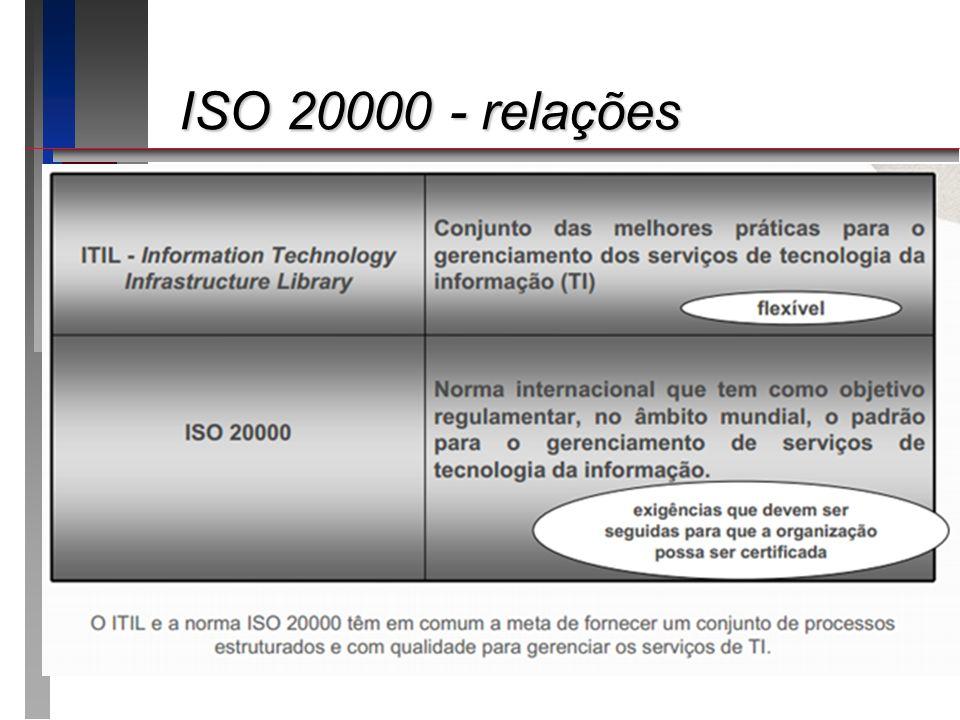 ISO 20000 - relações ISO 20000 - relações