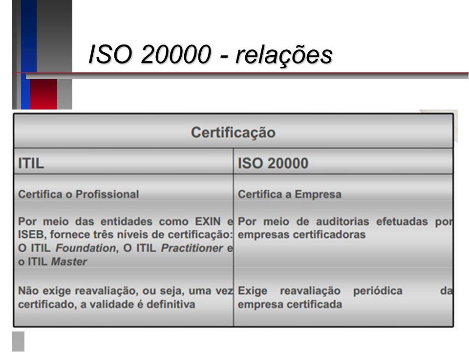 ISO 20.000 - relações ISO 20.000 - relações