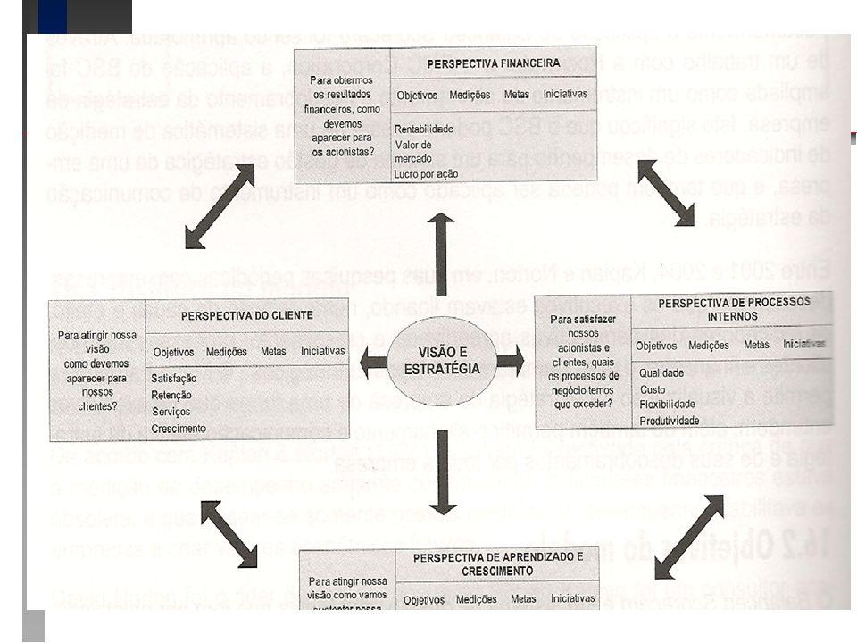 BSC BSC n Balanced Scorecard – Estrutura