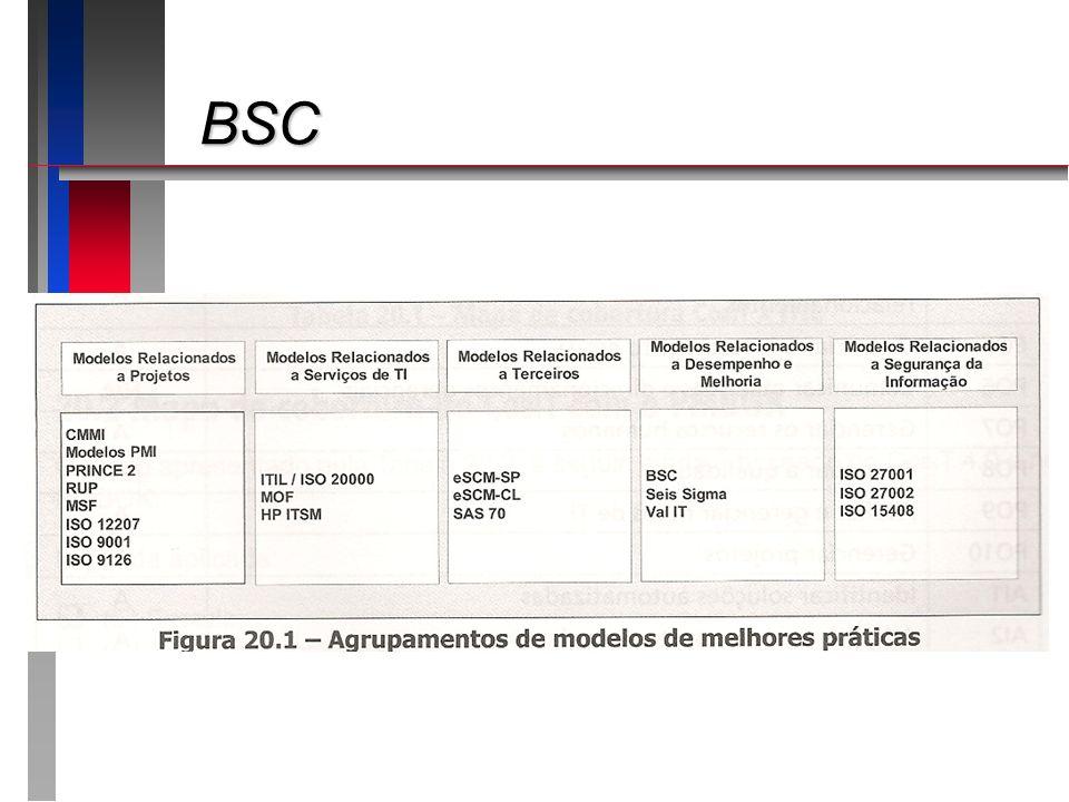 BSC BSC n Balanced Scorecard – Etapas 2/3 n Determinação das medições estratégicas – definir indicadores de resultado e de desempenho para cada objetivo estratégico, considerando cada uma das 4 perspectivas n Determinar relações de causa e efeito n Estabelecer o scorecard – representar os objetivos por perspectiva e pela relações de causa/efeito