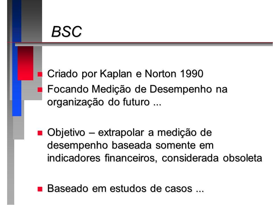 BSC BSC n Balanced Scorecard – Etapas 3/3 n Desdobrar o scorecard as unidades da empresa n Determinar metas quantitativas para cada um dos indicadores n Determinar as iniciativas – Projetos, ações e serviços na prática n Implantar o BSC – comunicar e disseminar