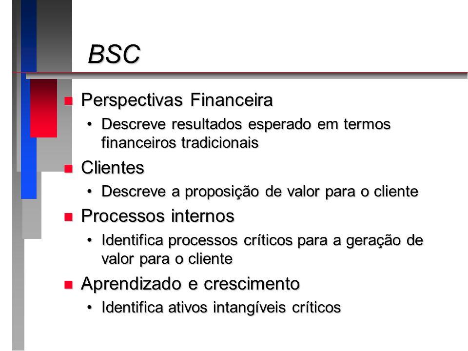 BSC BSC n Perspectivas Financeira Descreve resultados esperado em termos financeiros tradicionaisDescreve resultados esperado em termos financeiros tr