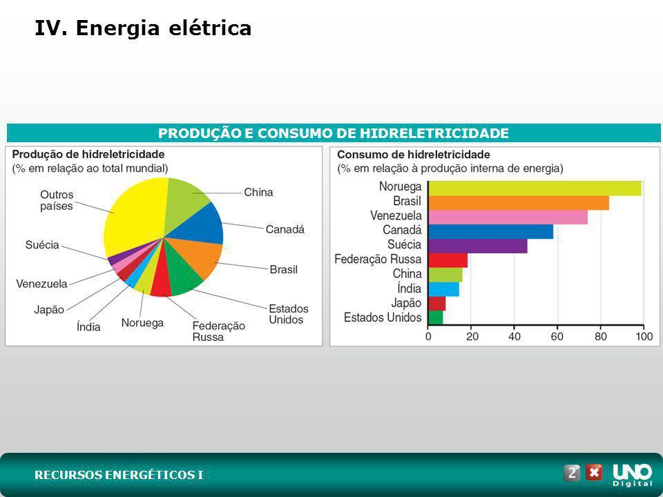 IV. Energia elétrica RECURSOS ENERGÉTICOS I PRODUÇÃO E CONSUMO DE HIDRELETRICIDADE