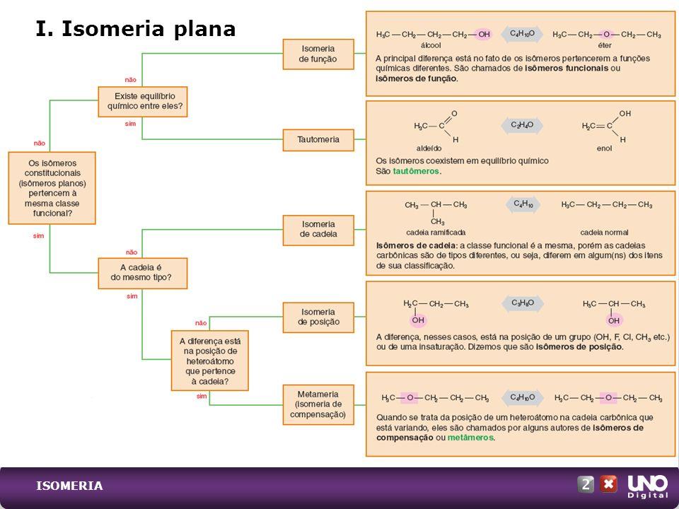 Isômeros diferenciados pelas fórmulas estruturais espaciais.