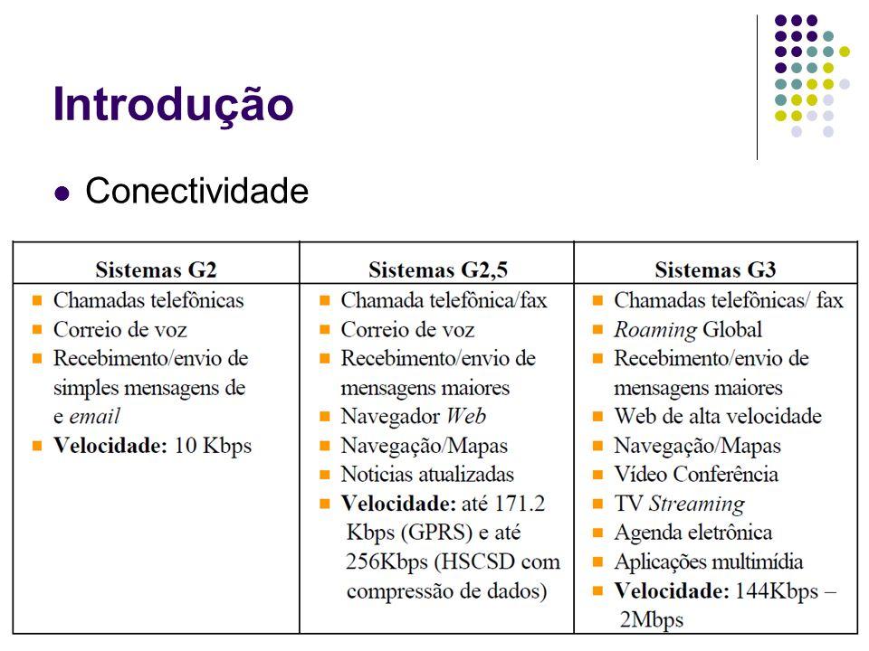 Introdução Conectividade Fixa – WiFi Móvel – celular – 3G / 4G