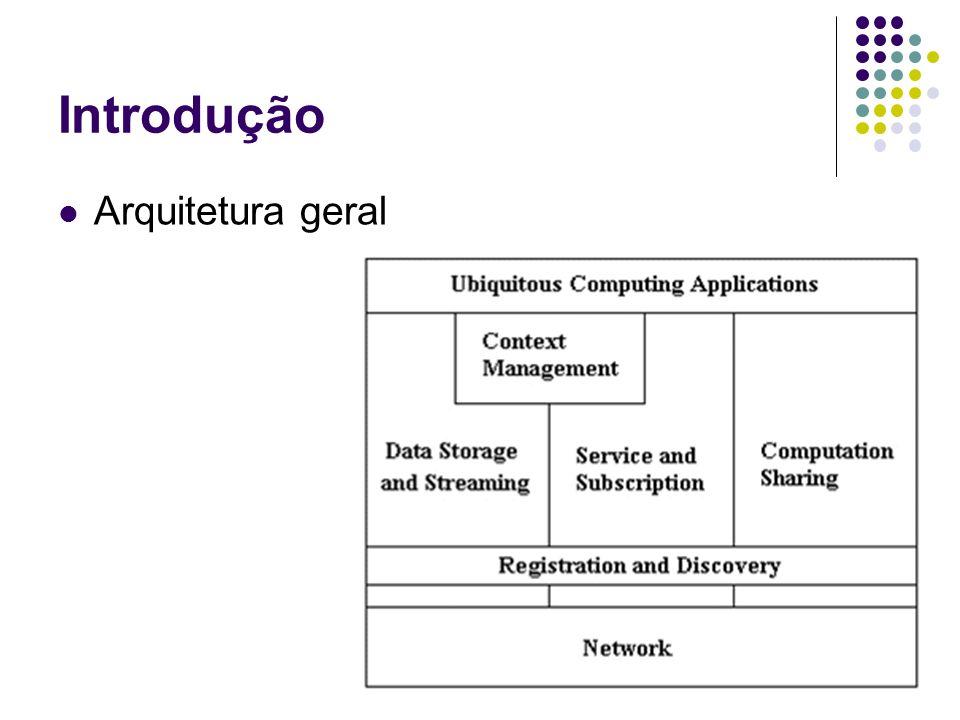 Introdução Arquitetura geral