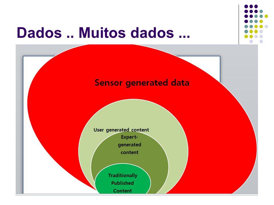 Dados.. Muitos dados... Contexto