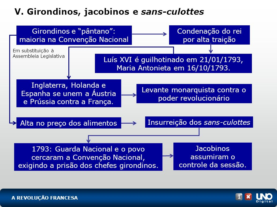 V. Girondinos, jacobinos e sans-culottes 1793: Guarda Nacional e o povo cercaram a Convenção Nacional, exigindo a prisão dos chefes girondinos. A REVO