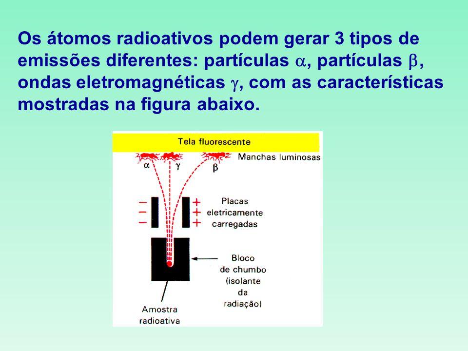 Os átomos radioativos podem gerar 3 tipos de emissões diferentes: partículas, partículas, ondas eletromagnéticas, com as características mostradas na