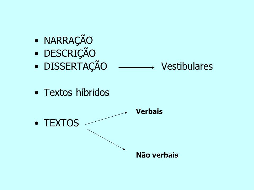 NARRAÇÃO DESCRIÇÃO DISSERTAÇÃOVestibulares Textos híbridos Verbais TEXTOS Não verbais