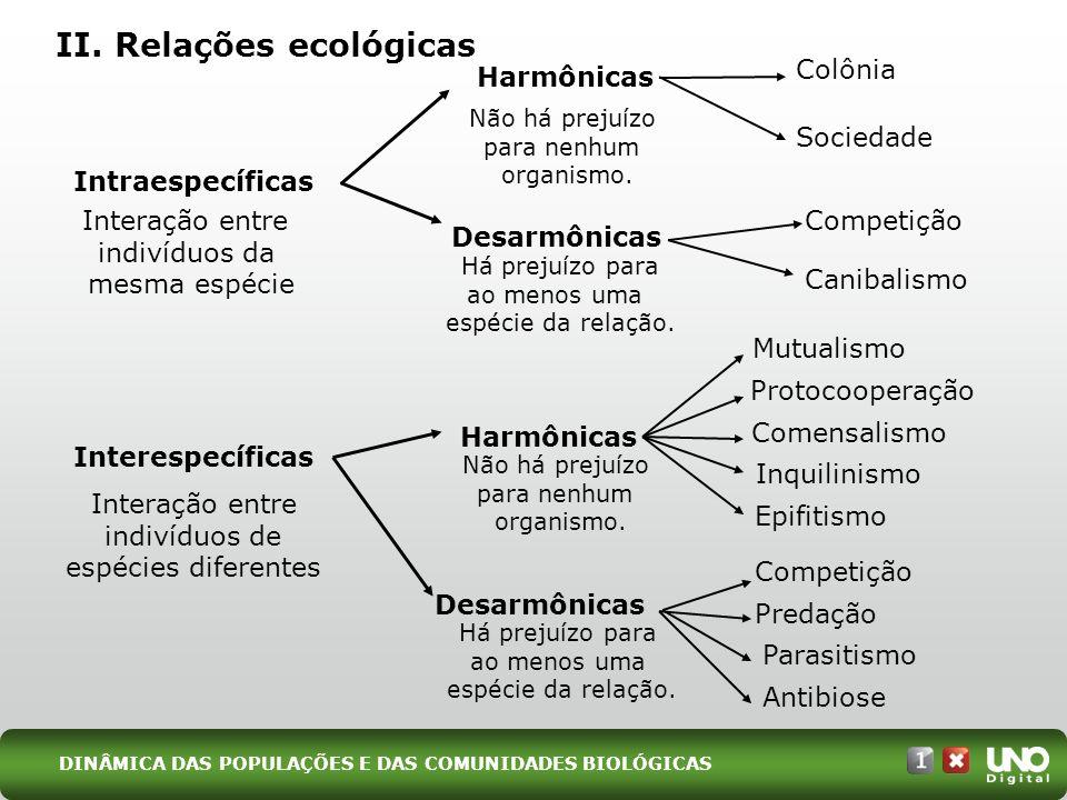 II. Relações ecológicas Intraespecíficas Interespecíficas Interação entre indivíduos da mesma espécie Interação entre indivíduos de espécies diferente