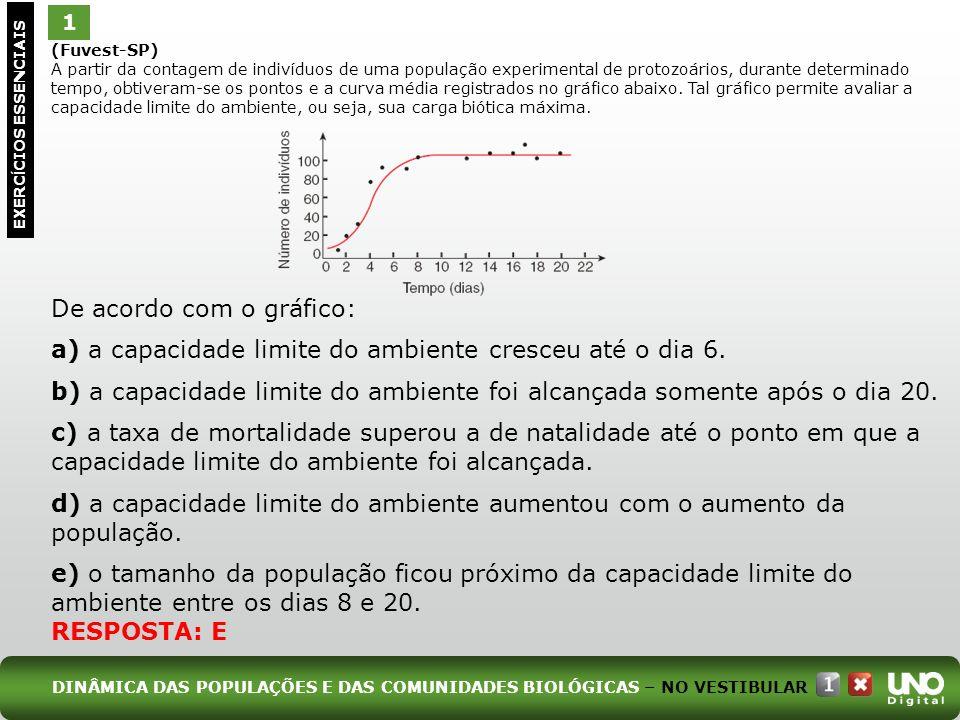(Fuvest-SP) A partir da contagem de indivíduos de uma população experimental de protozoários, durante determinado tempo, obtiveram-se os pontos e a cu