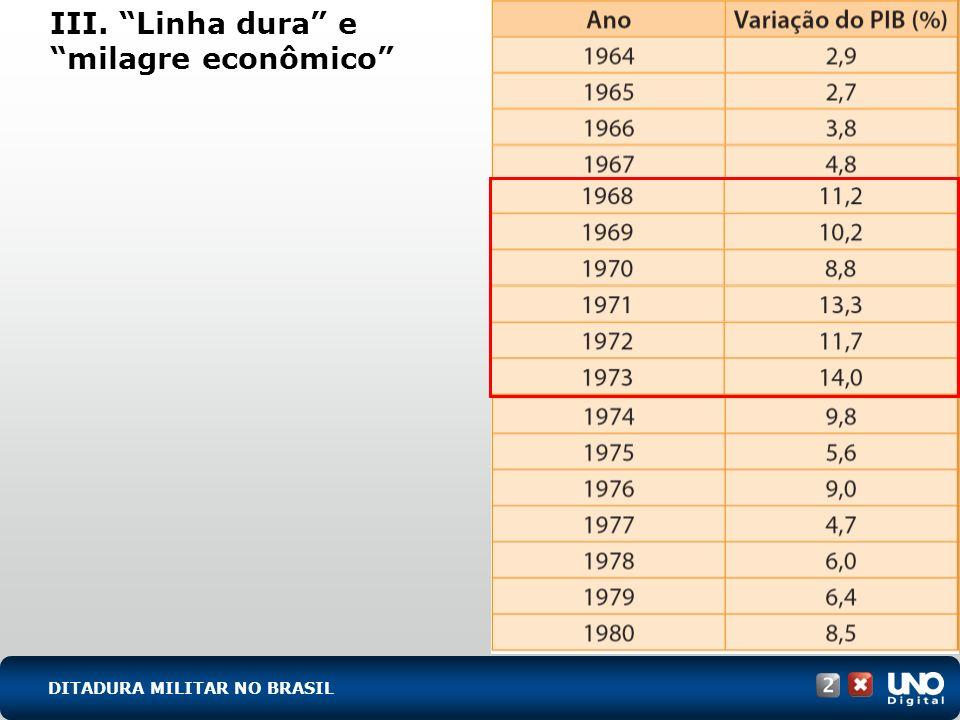 III. Linha dura e milagre econômico DITADURA MILITAR NO BRASIL