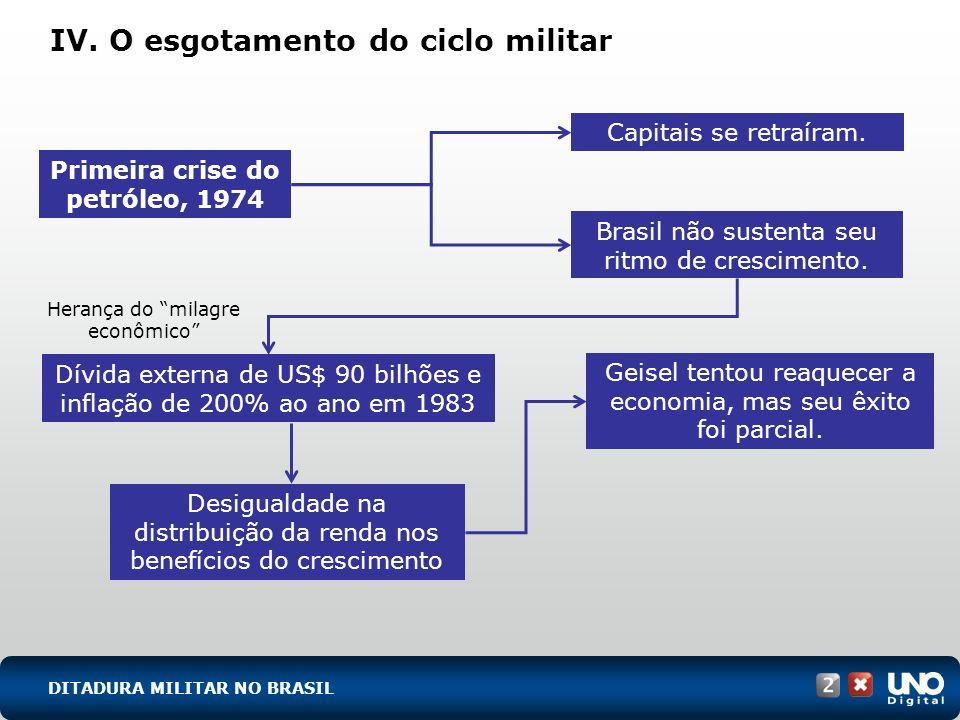 IV. O esgotamento do ciclo militar Capitais se retraíram. Brasil não sustenta seu ritmo de crescimento. Primeira crise do petróleo, 1974 Herança do mi