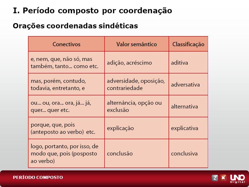 I. Período composto por coordenação Orações coordenadas sindéticas PERÍODO COMPOSTO