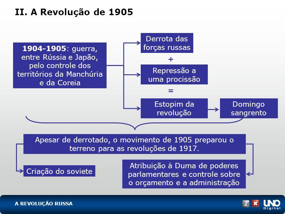 II. A Revolução de 1905 Derrota das forças russas + Repressão a uma procissão = 1904-1905: guerra, entre Rússia e Japão, pelo controle dos territórios