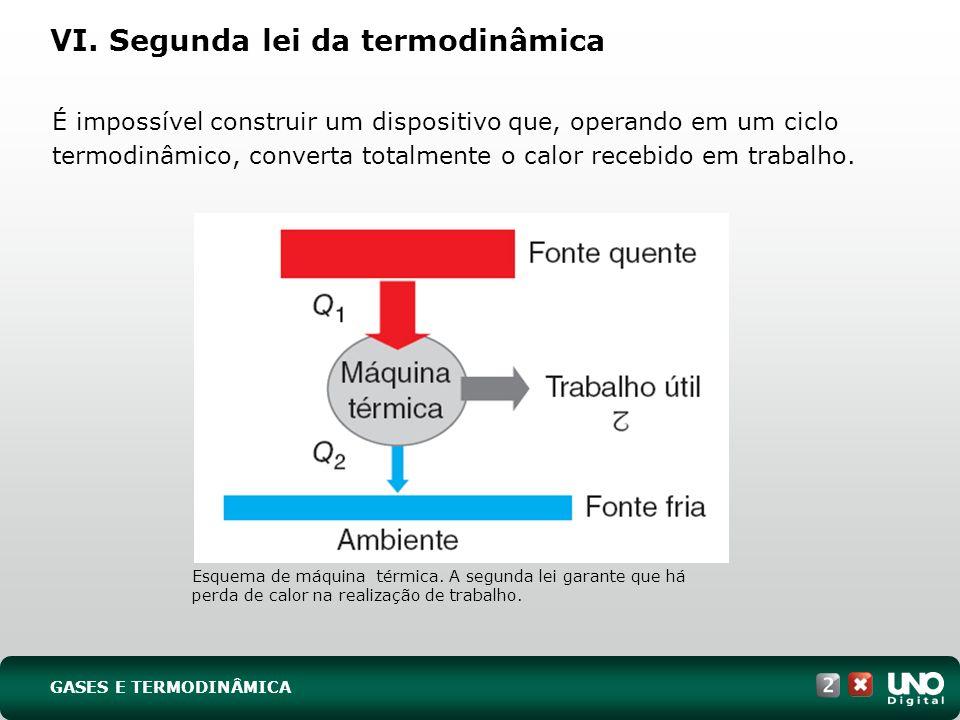 VI. Segunda lei da termodinâmica Esquema de máquina térmica. A segunda lei garante que há perda de calor na realização de trabalho. GASES E TERMODINÂM