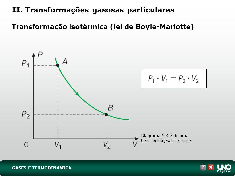 II. Transformações gasosas particulares Transformação isotérmica (lei de Boyle-Mariotte) Diagrama P X V de uma transformação isotérmica GASES E TERMOD