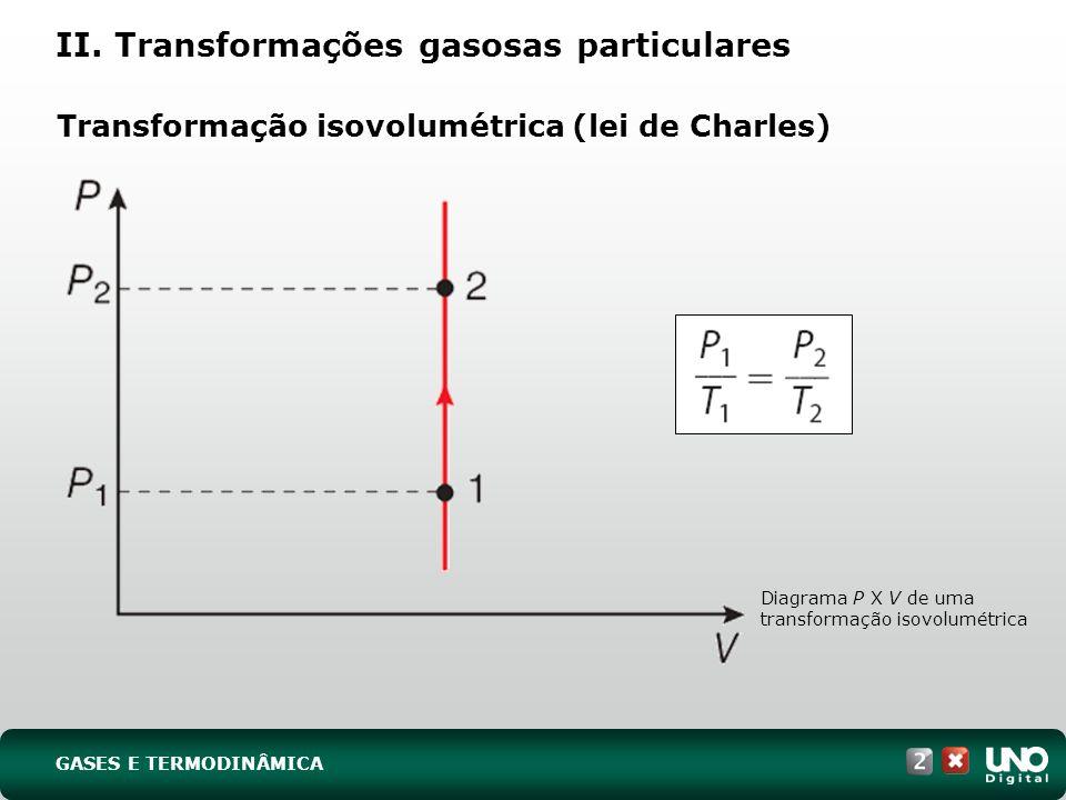 Transformação isovolumétrica (lei de Charles) II. Transformações gasosas particulares Diagrama P X V de uma transformação isovolumétrica GASES E TERMO