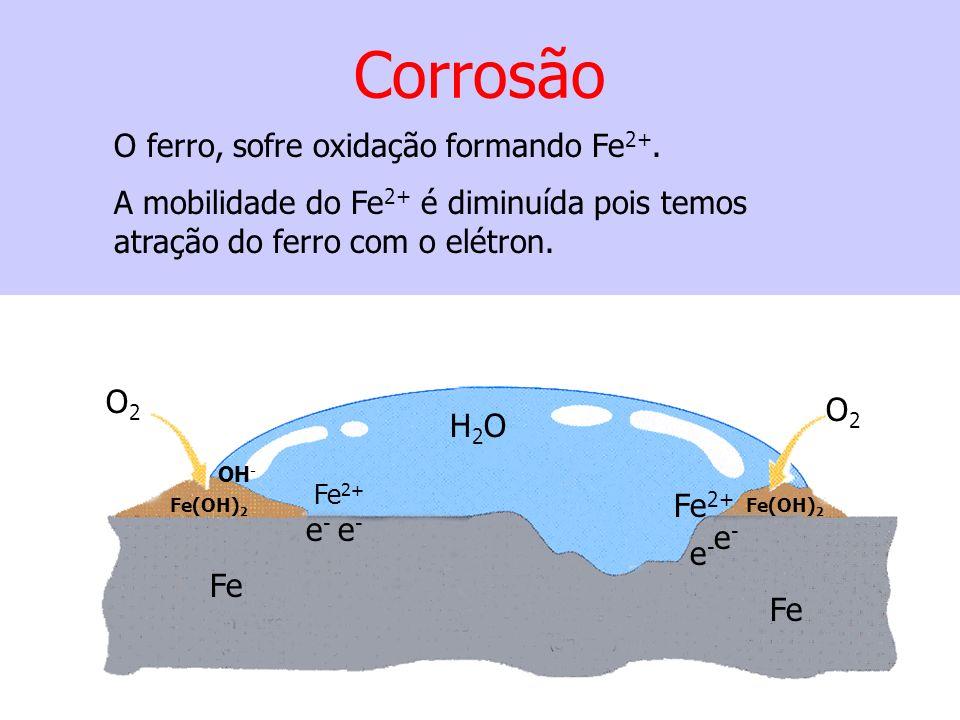 Corrosão O2O2 O2O2 Fe H2OH2O Fe 2+ Fe(OH) 2 OH - e-e- e-e- e-e- e-e- Fe(OH) 2 O ferro, sofre oxidação formando Fe 2+. A mobilidade do Fe 2+ é diminuíd