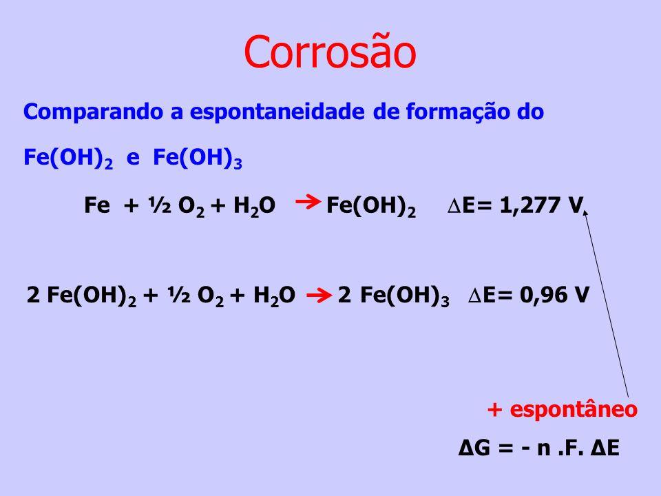 Fe + ½ O 2 + H 2 O Fe(OH) 2 E= 1,277 V 2 Fe(OH) 2 + ½ O 2 + H 2 O 2 Fe(OH) 3 E= 0,96 V Comparando a espontaneidade de formação do Fe(OH) 2 e Fe(OH) 3
