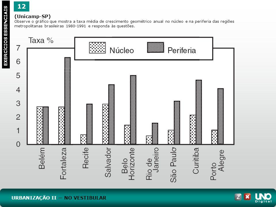12 EXERC Í CIOS ESSENCIAIS (Unicamp-SP) Observe o gráfico que mostra a taxa média de crescimento geométrico anual no núcleo e na periferia das regiões