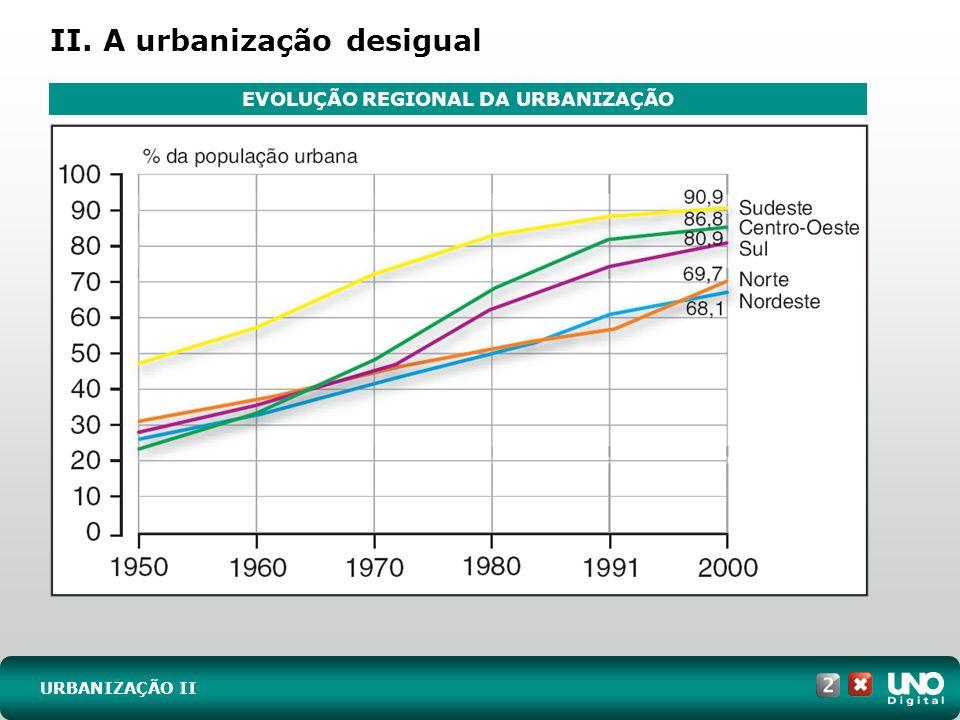 URBANIZAÇÃO II II. A urbanização desigual EVOLUÇÃO REGIONAL DA URBANIZAÇÃO