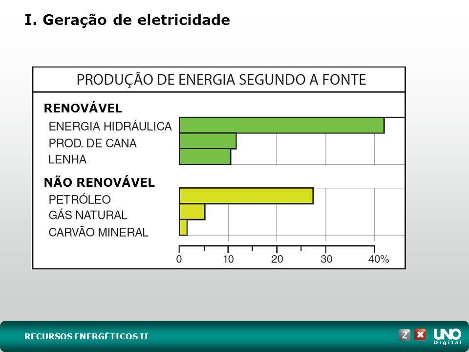 I. Geração de eletricidade RECURSOS ENERGÉTICOS II RENOVÁVEL NÃO RENOVÁVEL