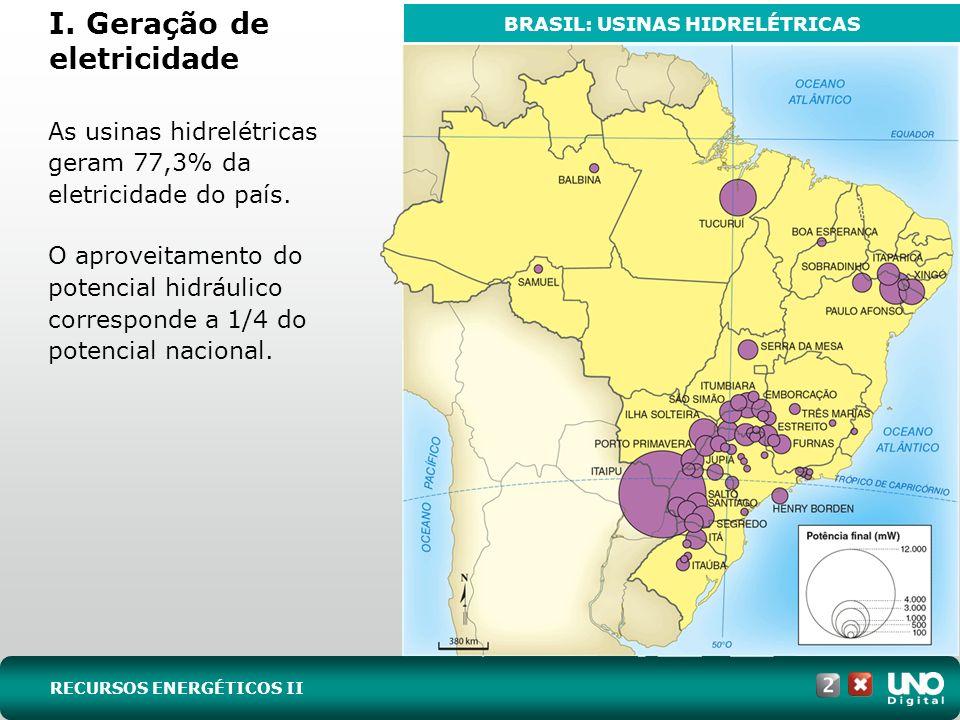 I. Geração de eletricidade As usinas hidrelétricas geram 77,3% da eletricidade do país. O aproveitamento do potencial hidráulico corresponde a 1/4 do