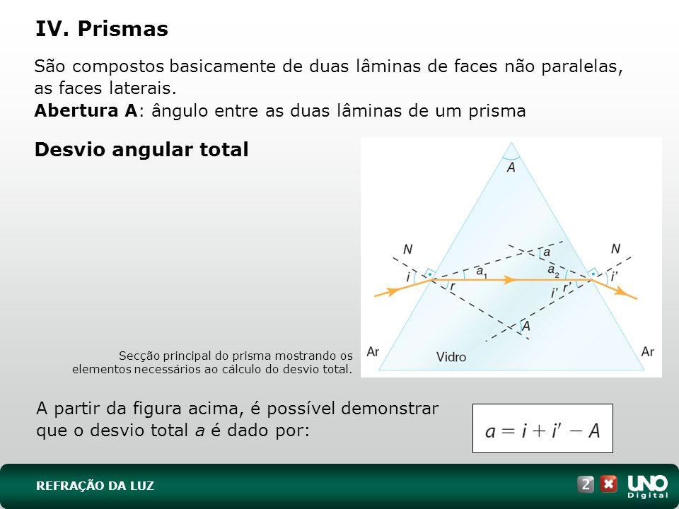 Prismas de reflexão total O prisma reto pode ser posicionado para produzir um desvio de 90º (A) ou de 180º (B) na luz incidente.