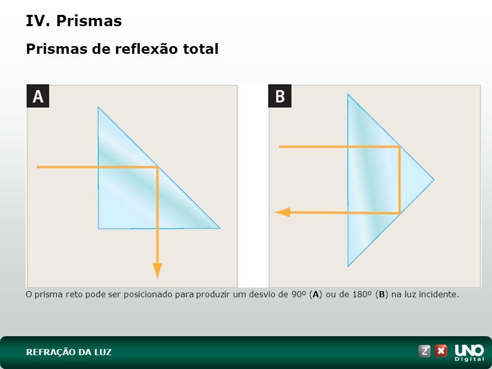 Prismas de reflexão total O prisma reto pode ser posicionado para produzir um desvio de 90º (A) ou de 180º (B) na luz incidente. REFRAÇÃO DA LUZ IV. P