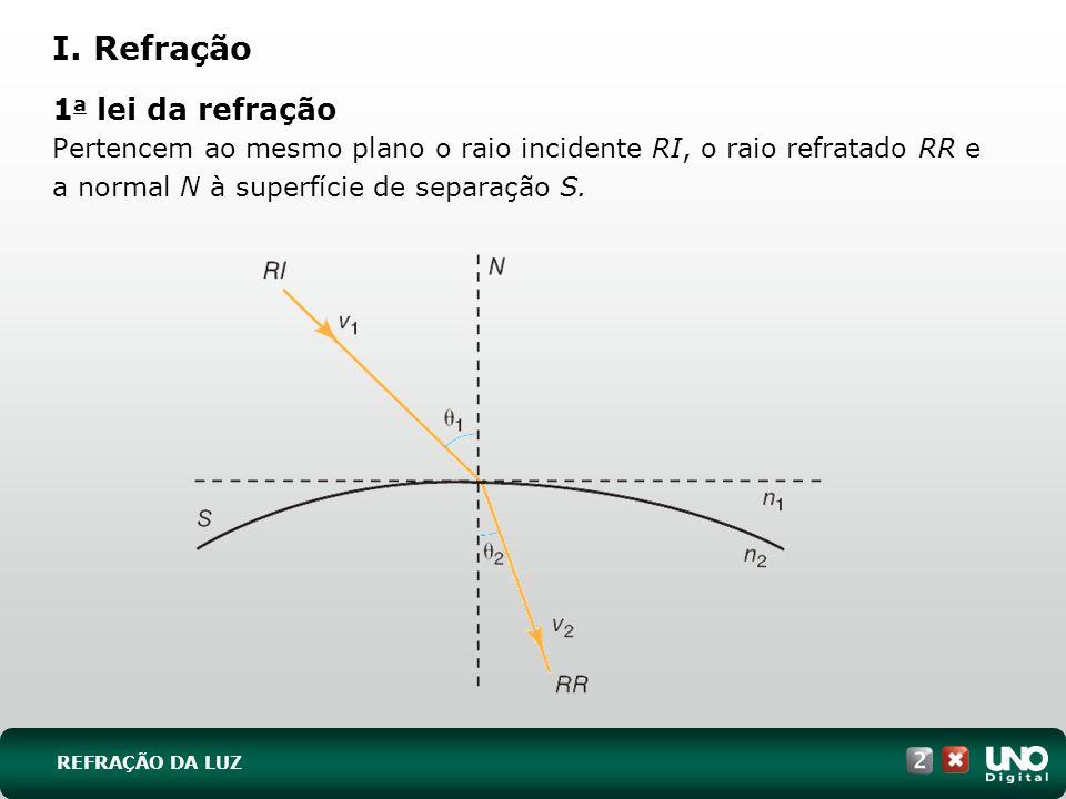 REFRAÇÃO DA LUZ I. Refração 1 a lei da refração Pertencem ao mesmo plano o raio incidente RI, o raio refratado RR e a normal N à superfície de separaç