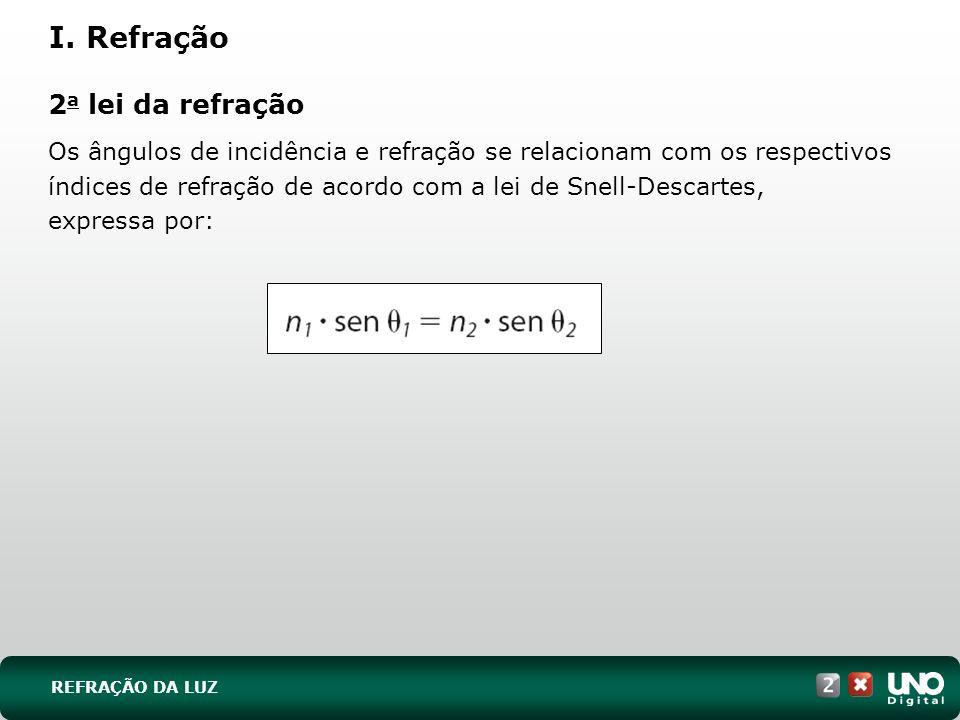 2 a lei da refração Os ângulos de incidência e refração se relacionam com os respectivos índices de refração de acordo com a lei de Snell-Descartes, e